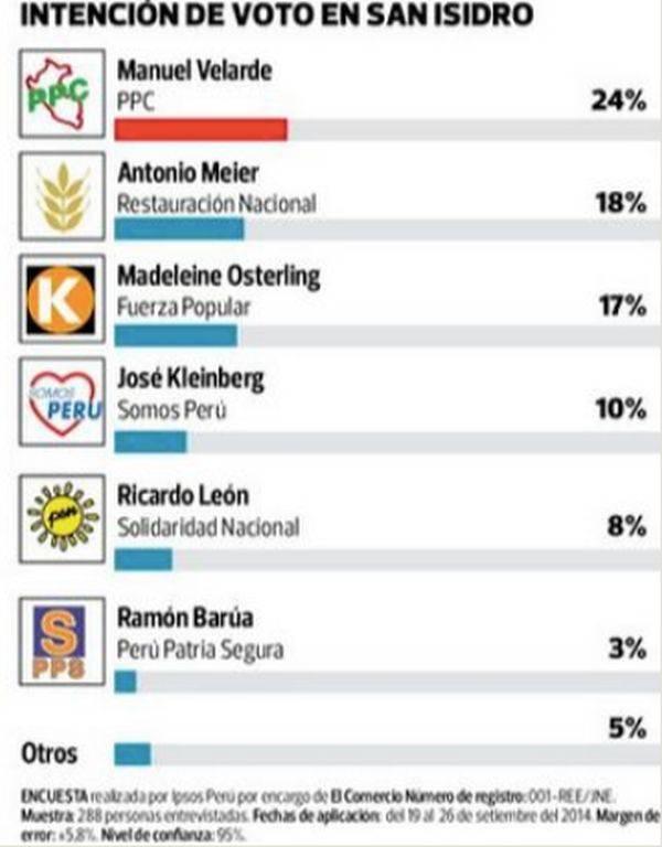 Elecciones San Isidro