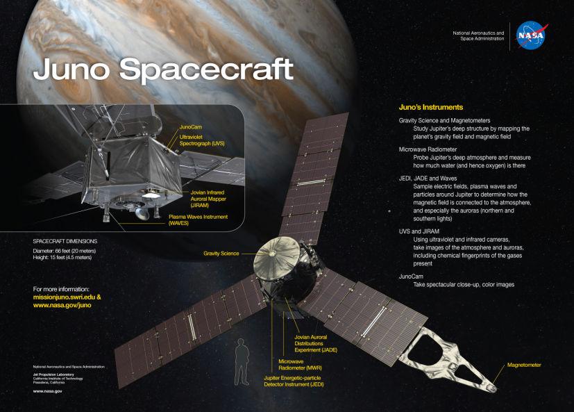 Tras cinco años de viaje, sonda espacial llega a Júpiter