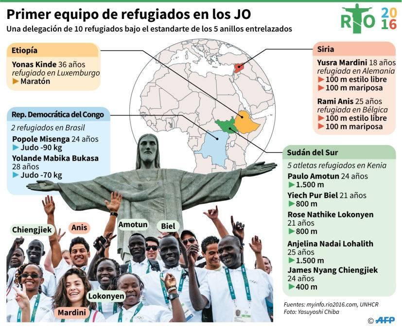 REFUGIADOS RIO 2016