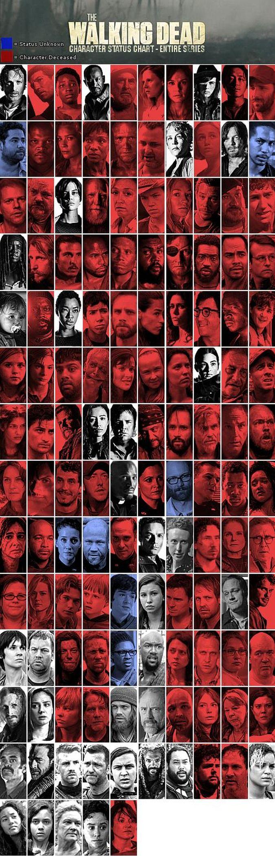 the walking dead personajes vivos muertos desaparecidos cuadro